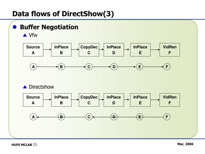 Data flows of DirectShow(3)