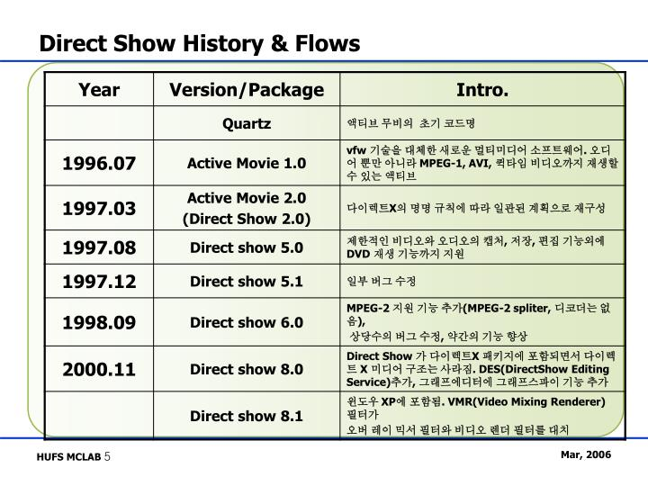 Direct Show History & Flows
