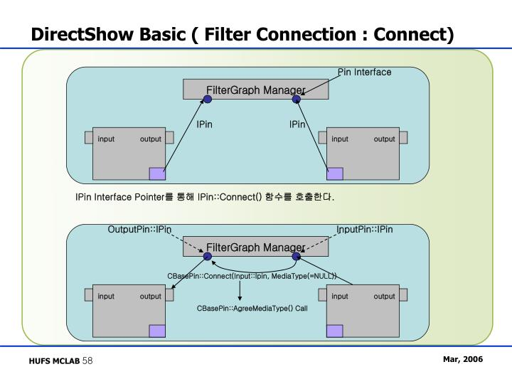 DirectShow Basic ( Filter Connection : Connect)