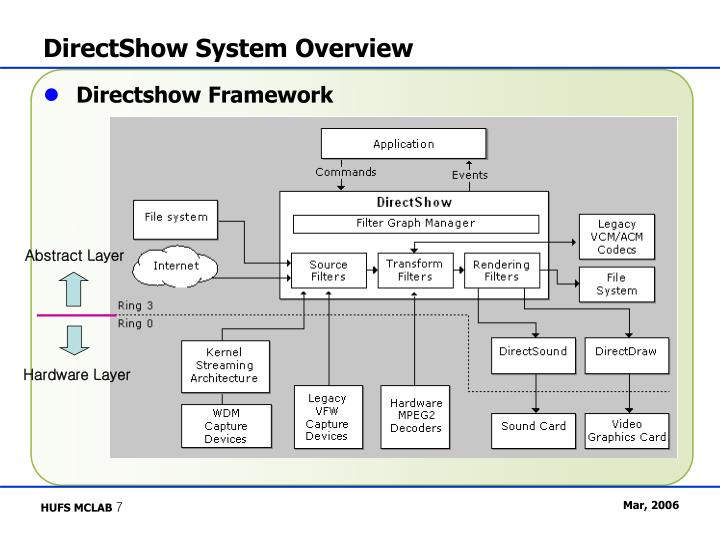 DirectShow System Overview