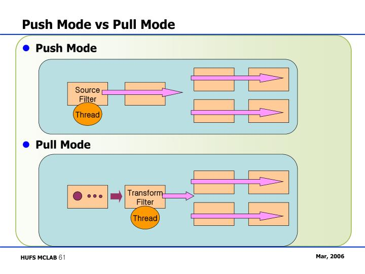 Push Mode vs Pull Mode
