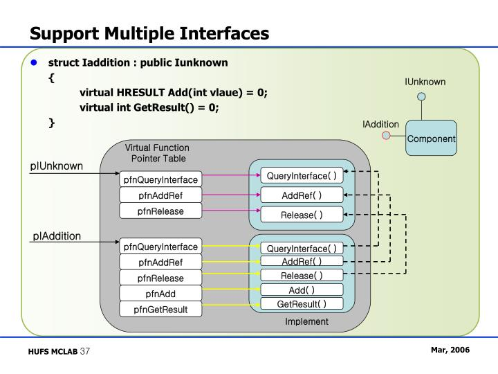 Support Multiple Interfaces