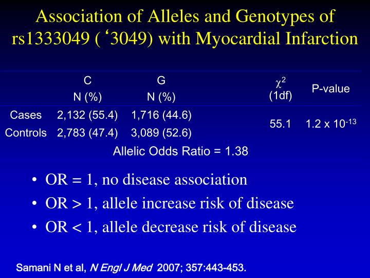 Association of Alleles and Genotypes of rs1333049 (