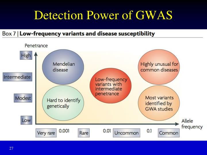 Detection Power of GWAS