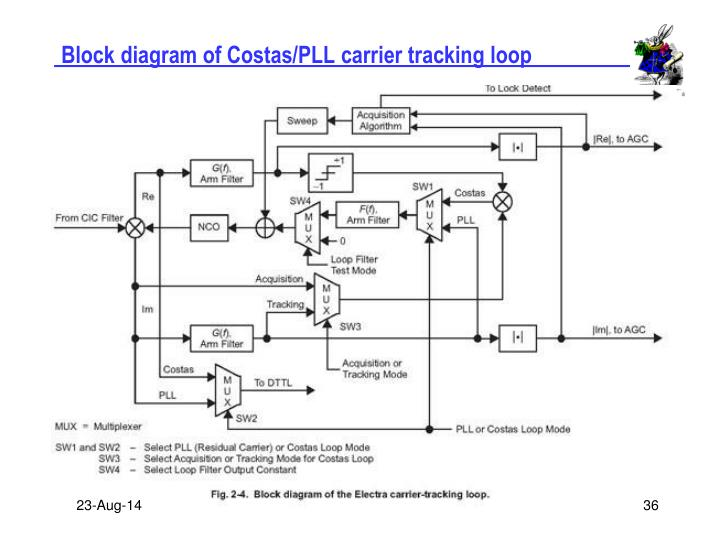 Block diagram of Costas/PLL carrier tracking loop