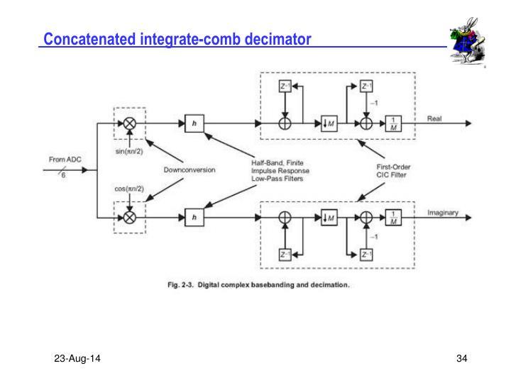 Concatenated integrate-comb decimator
