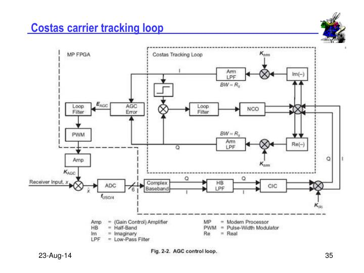 Costas carrier tracking loop