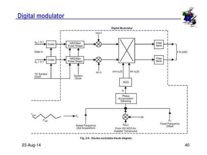 Digital modulator