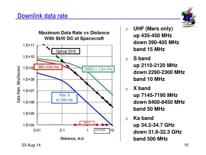 Downlink data rate