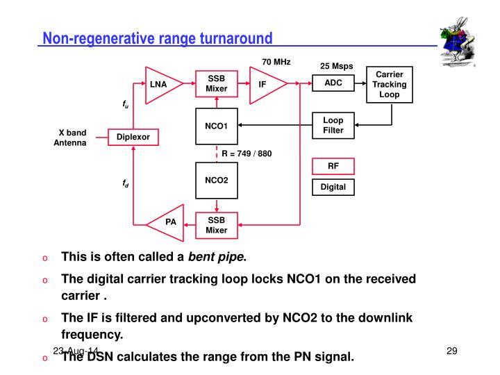 Non-regenerative range turnaround