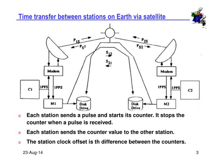 Time transfer between stations on Earth via satellite