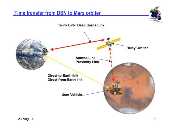 Time transfer from DSN to Mars orbiter