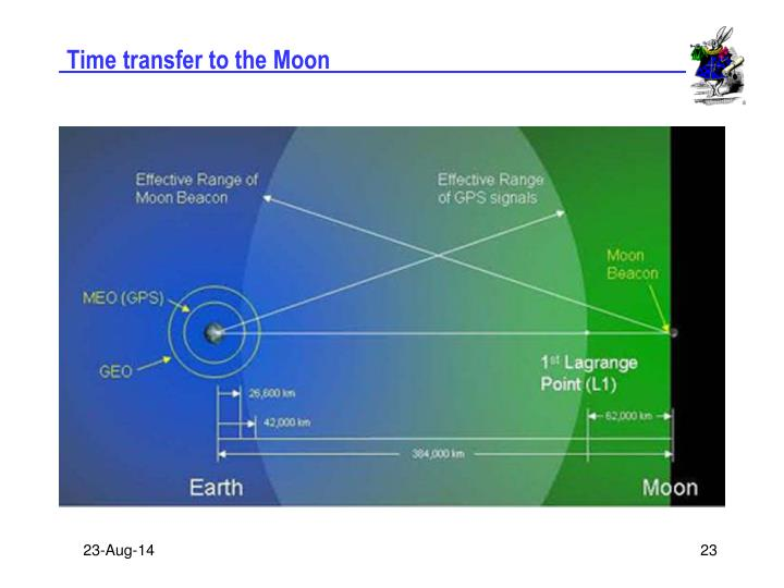 Time transfer to the Moon