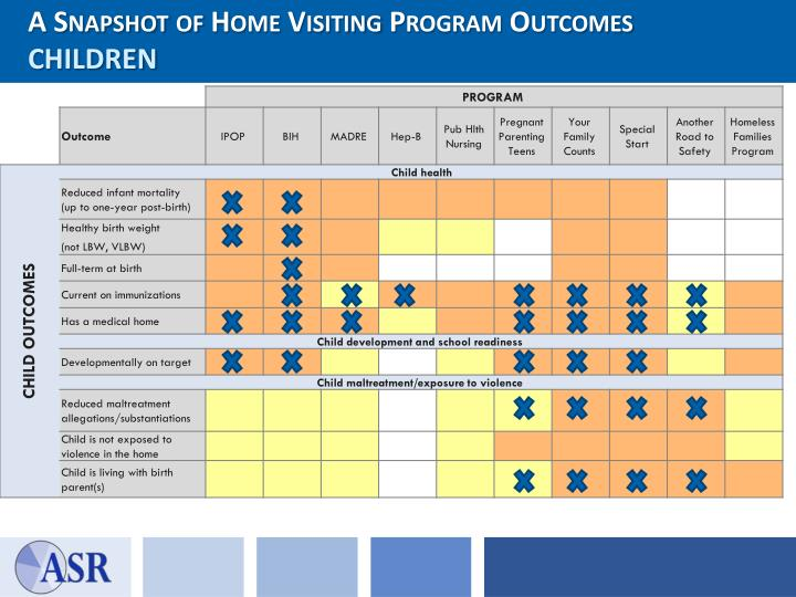 A Snapshot of Home Visiting Program Outcomes