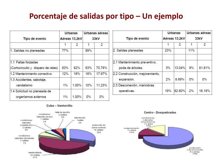 Porcentaje de salidas por tipo