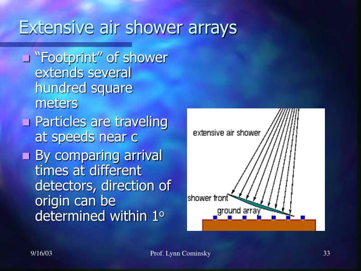 Extensive air shower arrays