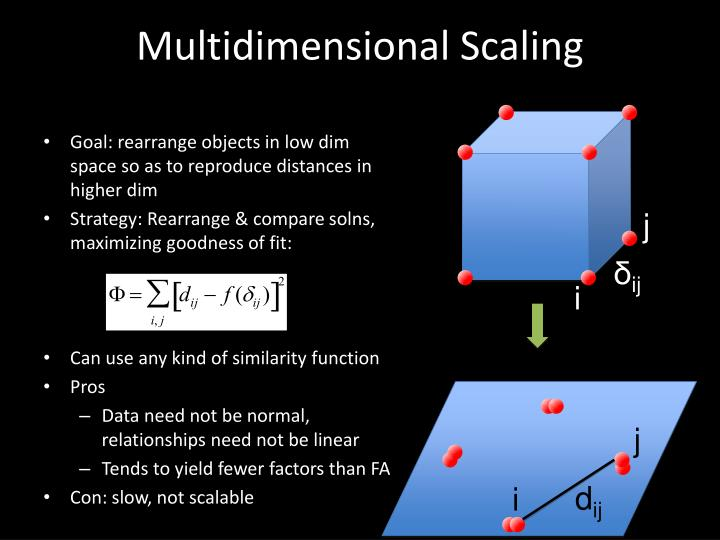 Multidimensional Scaling