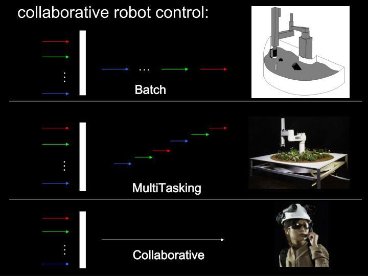 collaborative robot control:
