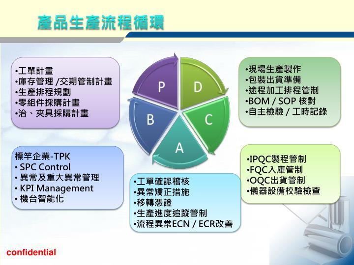 產品生產流程循環