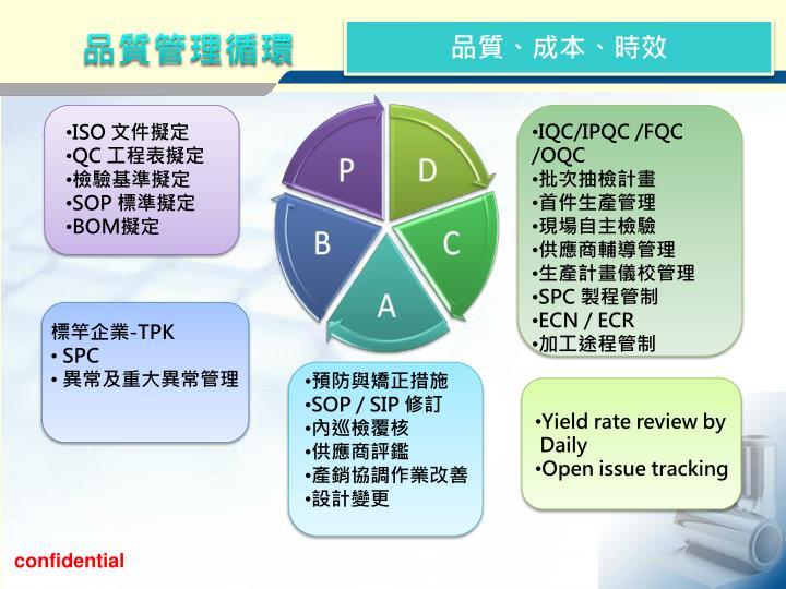 品質管理循環