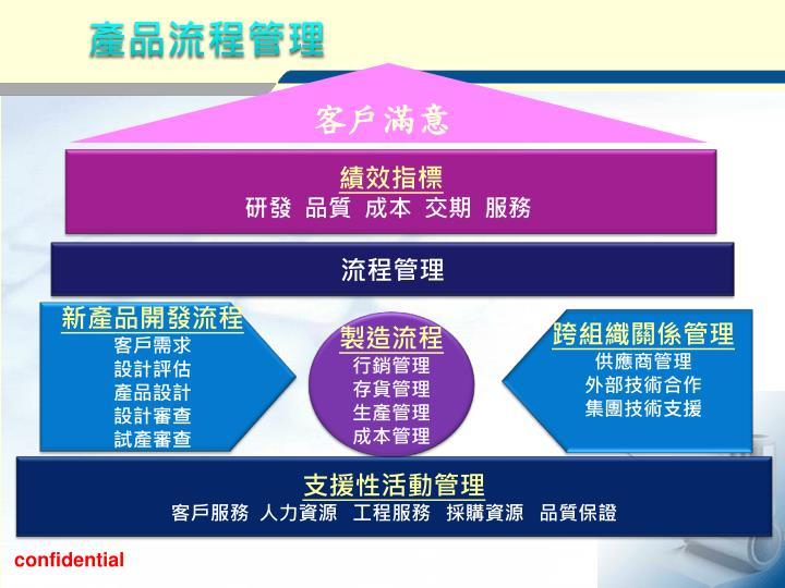 產品流程管理