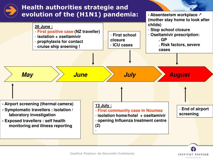 Health authorities strategie and evolution of the h1n1 pandemia