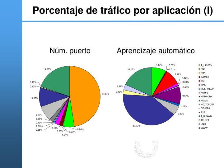 Porcentaje de tráfico por aplicación (I)