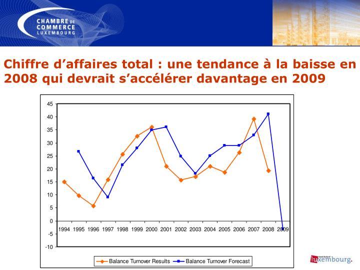 Chiffre d'affaires total: une tendance à la baisse en 2008 qui devrait s'accélérer davantage en 2009