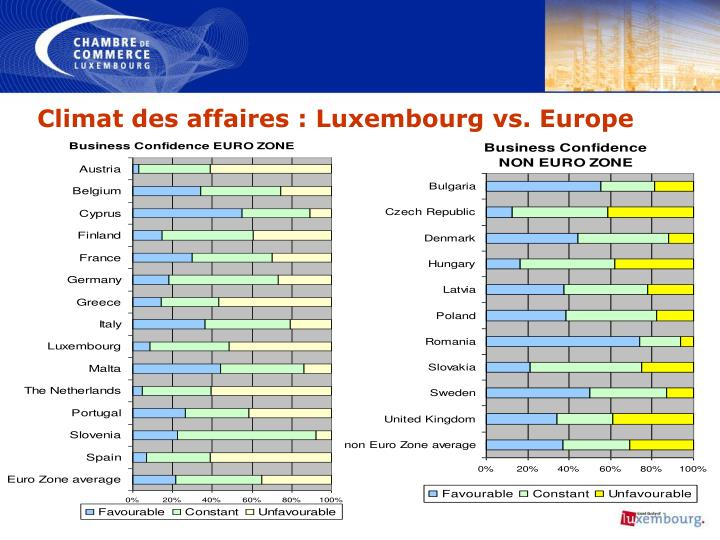 Climat des affaires : Luxembourg vs. Europe
