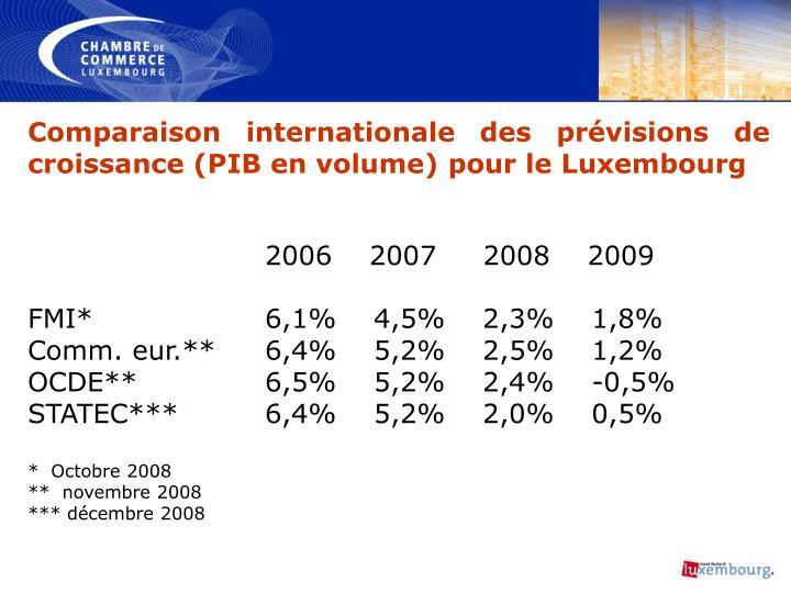 Comparaison internationale des prévisions de croissance (PIB en volume) pour le Luxembourg