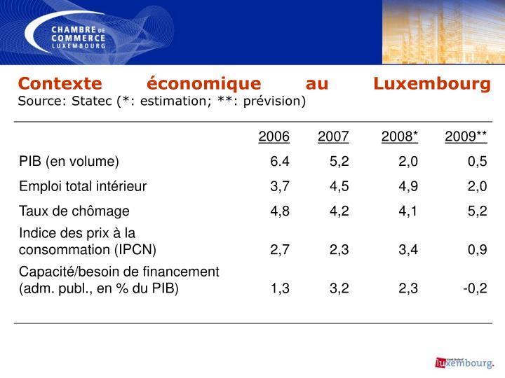Contexte économique au Luxembourg
