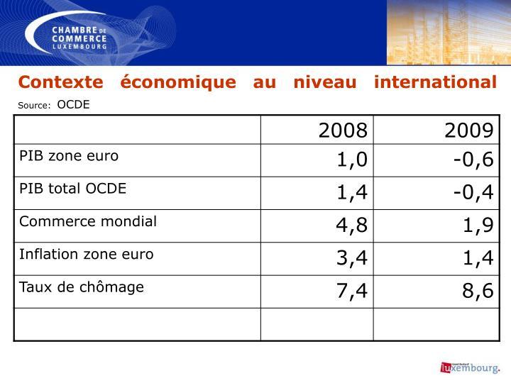 Contexte économique au niveau international