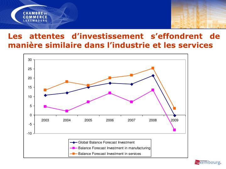 Les attentes d'investissement s'effondrent de manière similaire dans l'industrie et les services