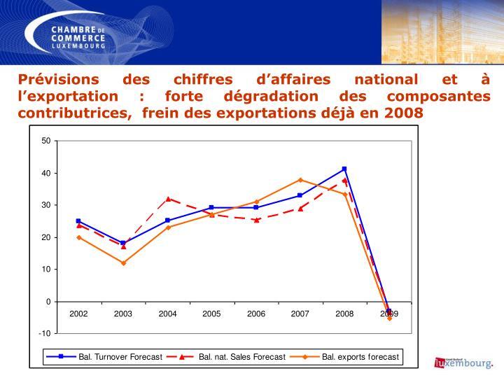 Prévisions des chiffres d'affaires national et à l'exportation: forte dégradation des composantes contributrices,  frein des exportations déjà en 2008