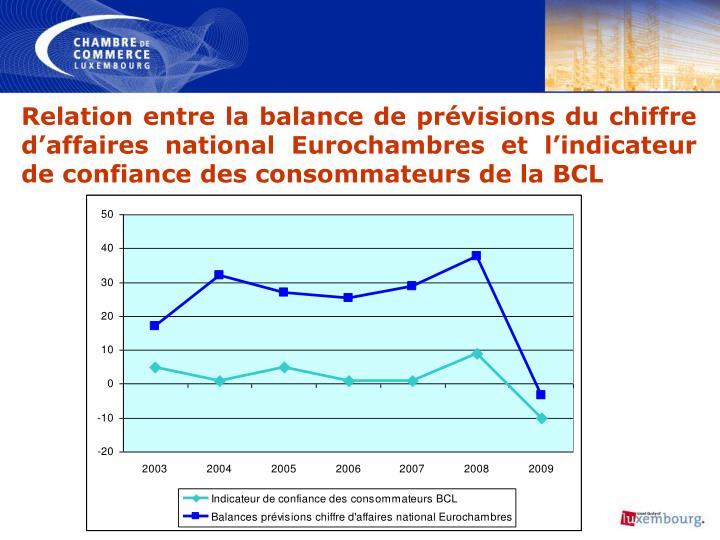 Relation entre la balance de prévisions du chiffre d'affaires national Eurochambres et l'indicateur de confiance des consommateurs de la BCL
