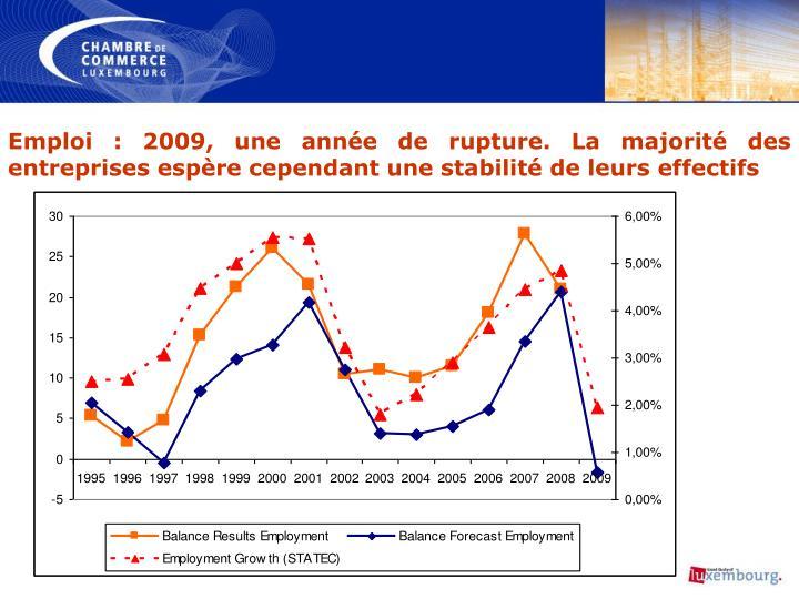 Emploi: 2009, une année de rupture. La majorité des entreprises espère cependant une stabilité de leurs effectifs