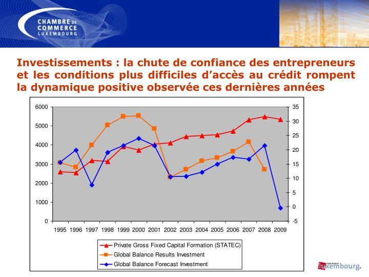 Investissements: la chute de confiance des entrepreneurs et les conditions plus difficiles d'accès au crédit rompent la dynamique positive observée ces dernières années