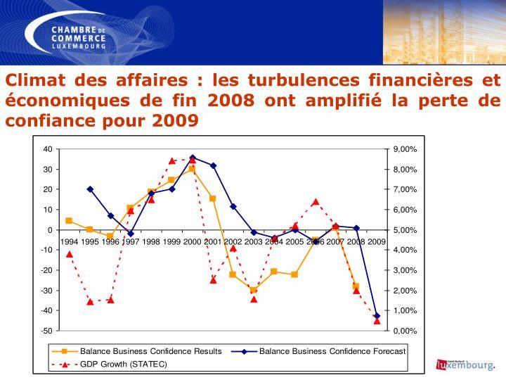 Climat des affaires: les turbulences financières et économiques de fin 2008 ont amplifié la perte de confiance pour 2009