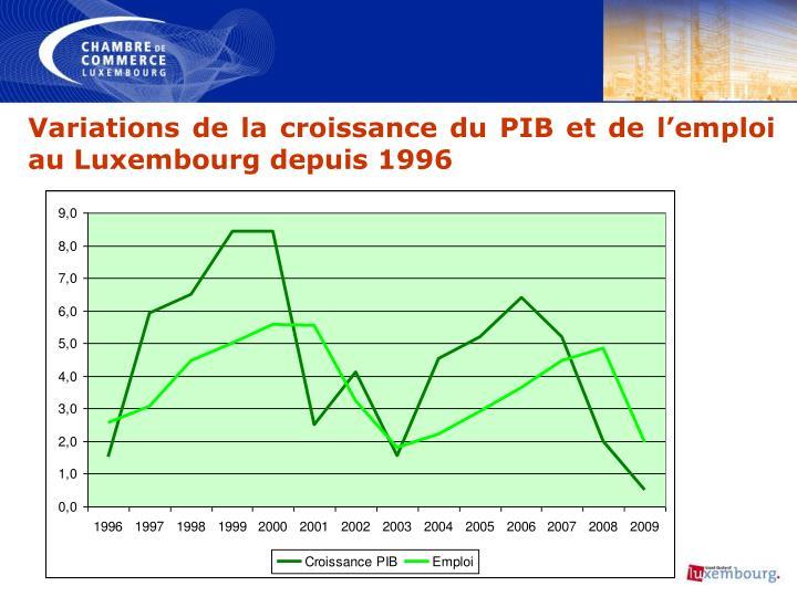 Variations de la croissance du PIB et de l'emploi au Luxembourg depuis 1996