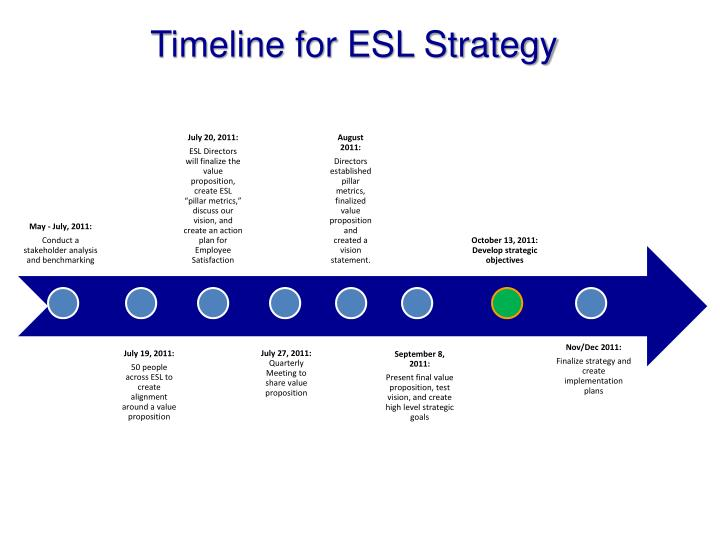 Timeline for ESL Strategy