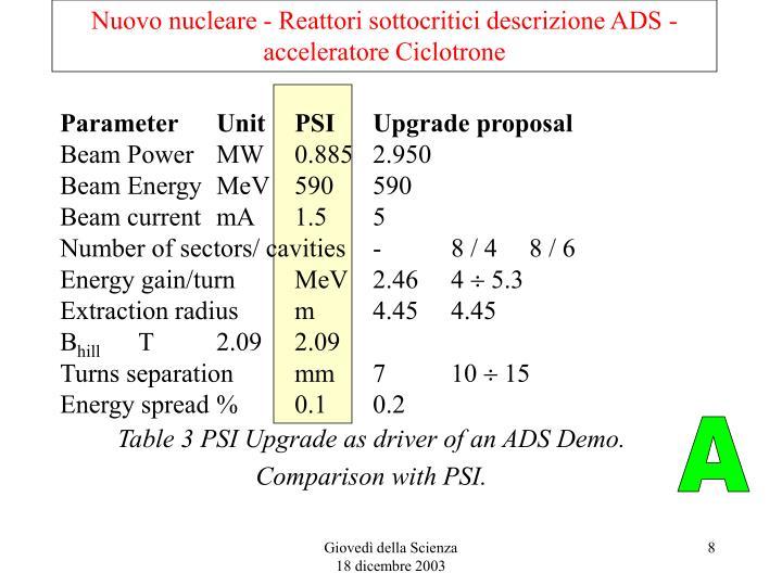 Nuovo nucleare - Reattori sottocritici descrizione ADS - acceleratore Ciclotrone