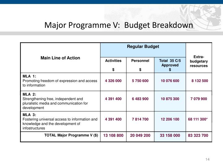 Major Programme V:  Budget Breakdown