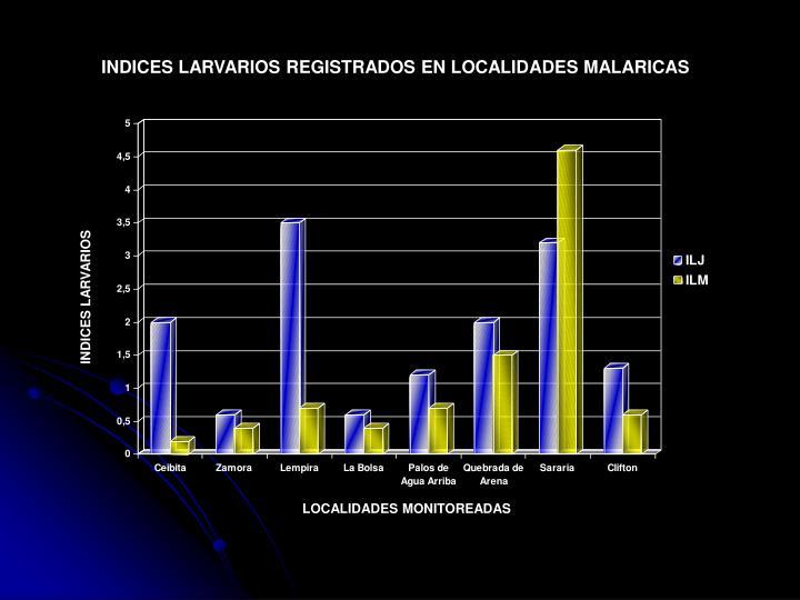 INDICES LARVARIOS REGISTRADOS EN LOCALIDADES MALARICAS