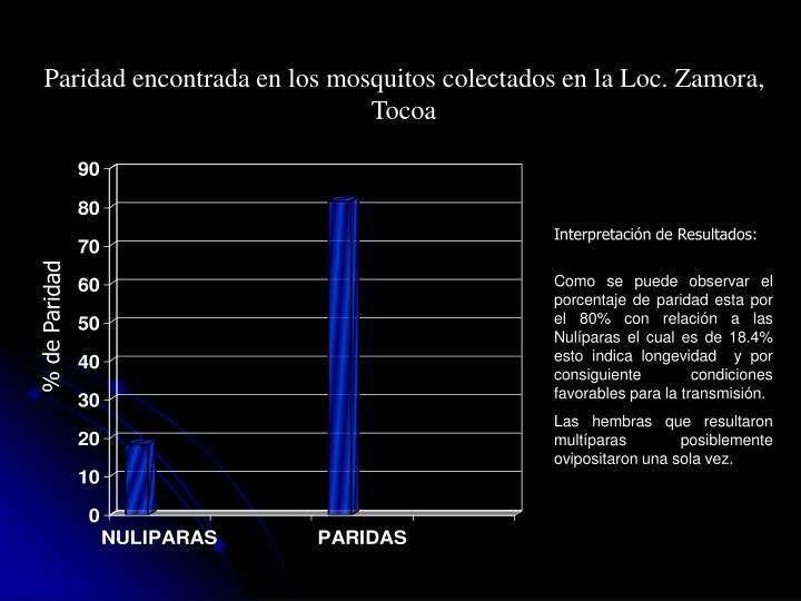Paridad encontrada en los mosquitos colectados en la Loc. Zamora, Tocoa