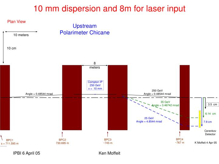 10 mm dispersion and 8m for laser input