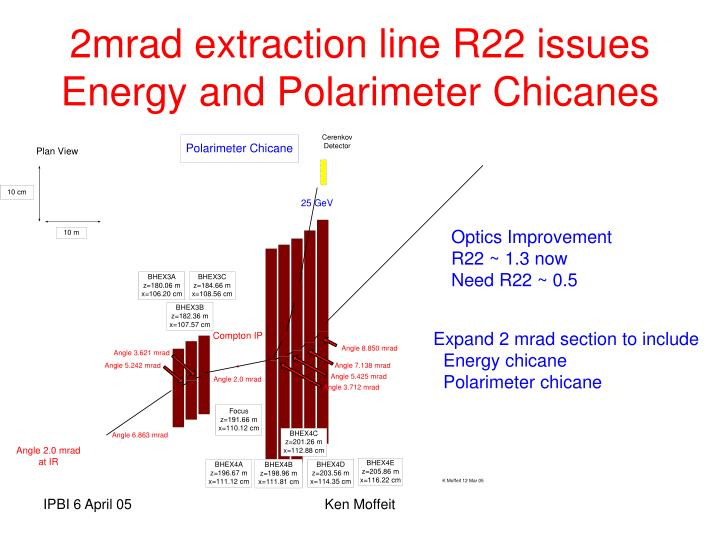 2mrad extraction line R22 issues Energy and Polarimeter Chicanes