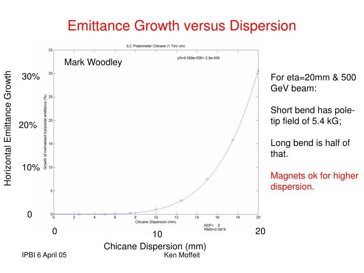 Emittance Growth versus Dispersion