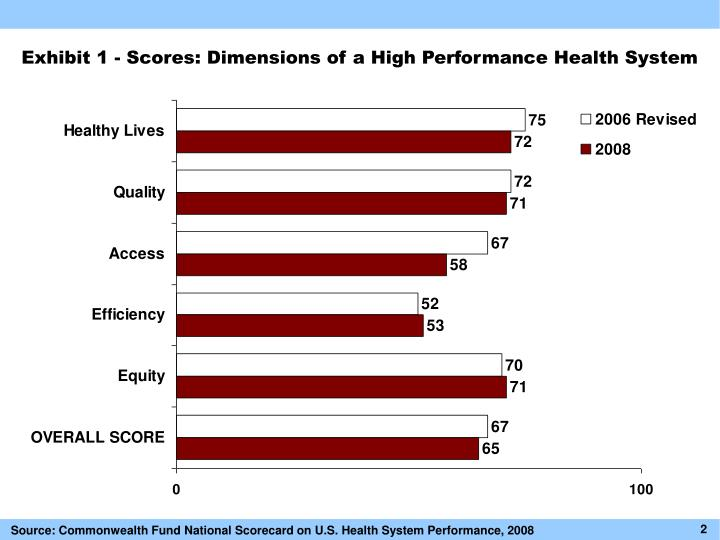 Exhibit 1 scores dimensions of a high performance health system