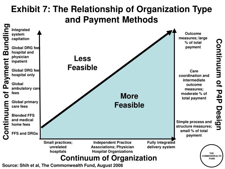 Exhibit 7: The Relationship of Organization Type and Payment Methods