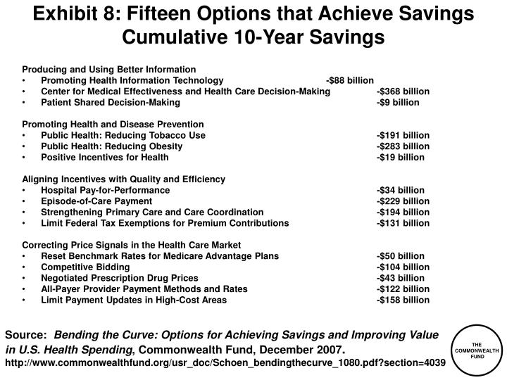 Exhibit 8: Fifteen Options that Achieve Savings